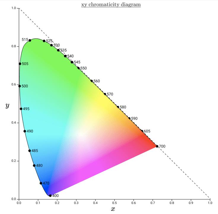 xy-chromaticity-diagram