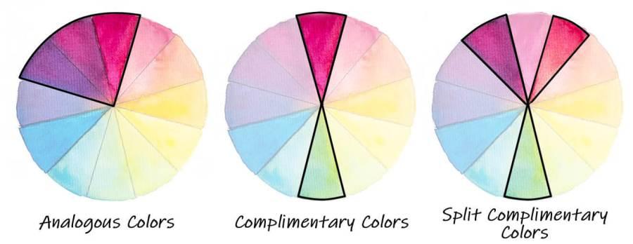 analogous colors, complimentary colors, split complimentary colors on the color wheel