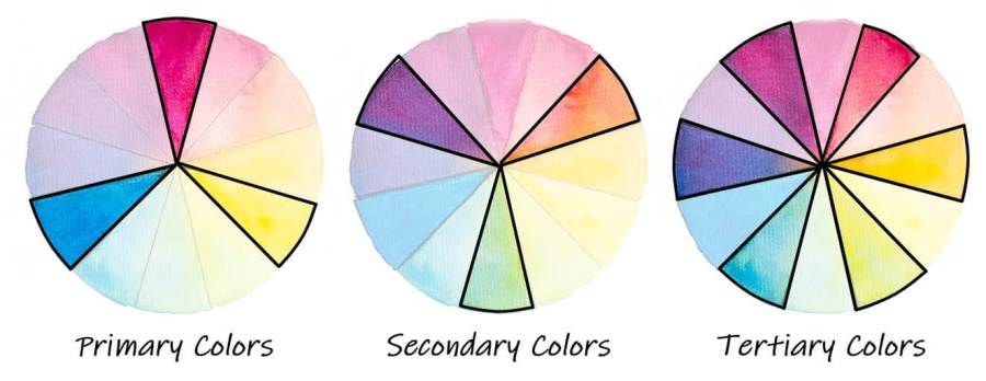 primary colors, secondary colors, tertiary colors on the color wheel