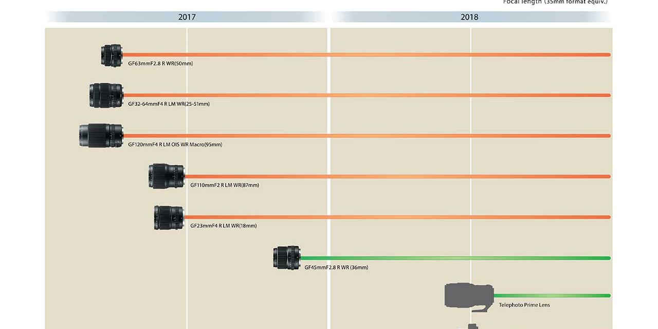 Fuji updates GF lens roadmap with new launches for 2018