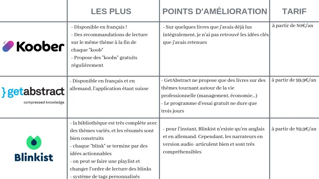 comparatif application resume lecture blinkist koober getabstract