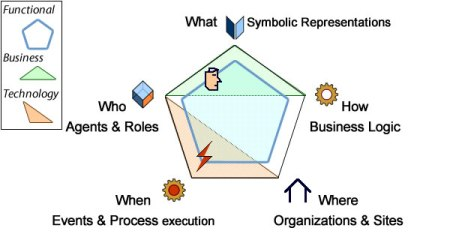Requirements should be mapped to enterprise architecture capabilities