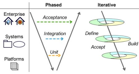 Phased and Iterative approaches to tests