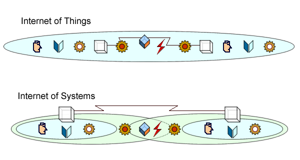 The internet of things is supposed to level the meaning fields, reducing knowledge to common sense.
