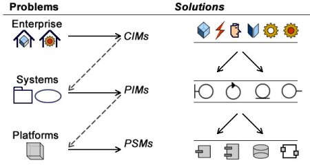 MDA layers correspond to a clear hierarchy of problems and solutions