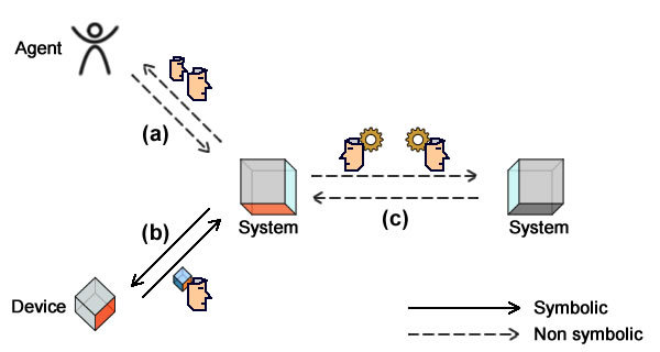 Interactions: symbolic and local (a), non symbolic and local (b), symbolic and shared (c).