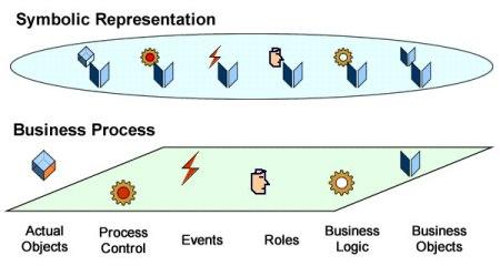 Business processes & symbolic representations