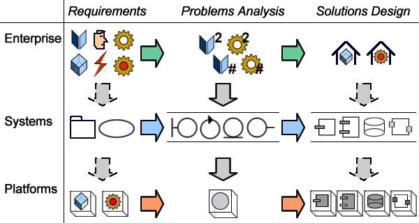 Enterprise Architecture & Processes