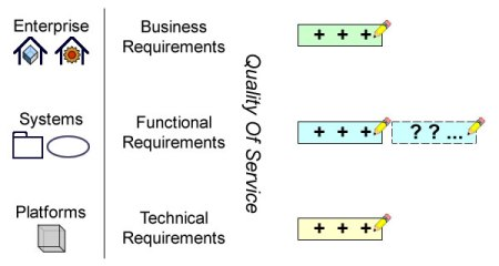 Functional tests have to expect the unexpected
