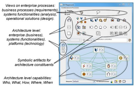 Enterprise architects are presented with views of architectural assets and associated processes.