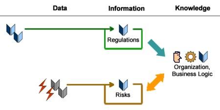 Regulatory Compliance vs Risks Management