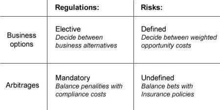 Regulations & Risks : decision patterns