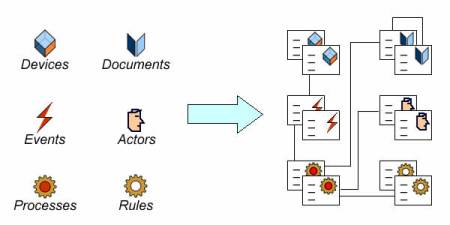 Building descriptions for targeted instances business objects & activities