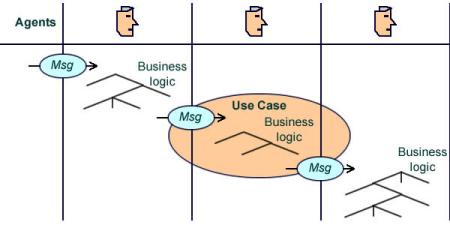 Use Cases are best understood as a combination of interactions and business logic