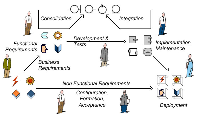 With phased approaches, the focus is on administration and processing