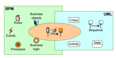 Use cases at the hub of UML diagrams