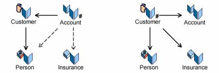 From account (left) to customer (right) centered systems