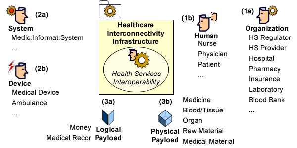 Health Services: Objects, Agents, Systems