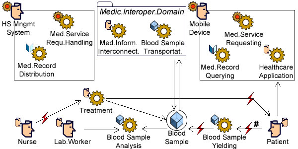 Interoperability: Blood Samples Processing