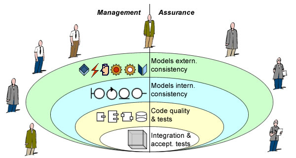 Footprint & granularity of management and assurance must be congruent