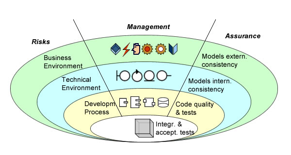 Quality management should be set at the nexus between risks management and quality assurance.