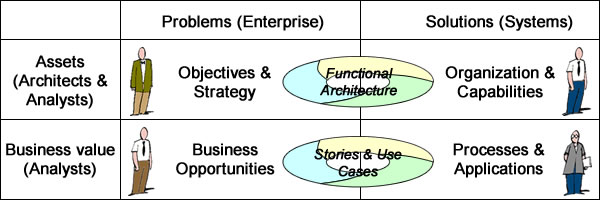 Decision-making must distinguish between business opportunities and enterprise governance