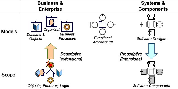 The logical basis of models