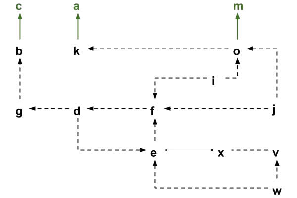 GloGraph