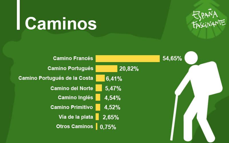 Chemin de Compostelle en Espagne - chiffre fréquentation