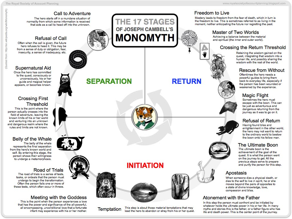 Joseph Campbell S Stages Of The Monomyth The Hero S