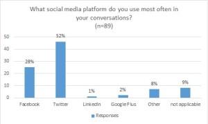 what social media platform