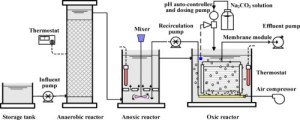 CAMIX | AAO Technology Anaerobic Anoxic Oxic Wastewater