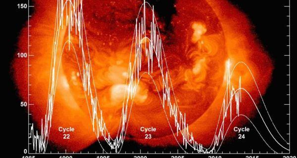 ciclo-solare