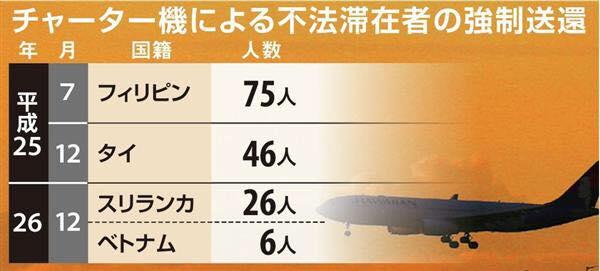 Số người nước ngoài mà Nhật Bản phải mua vé máy bay đuổi về nước