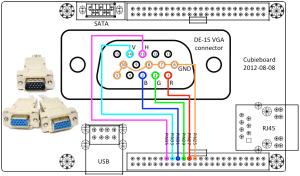 VGA output · cubieplayerCubian Wiki · GitHub