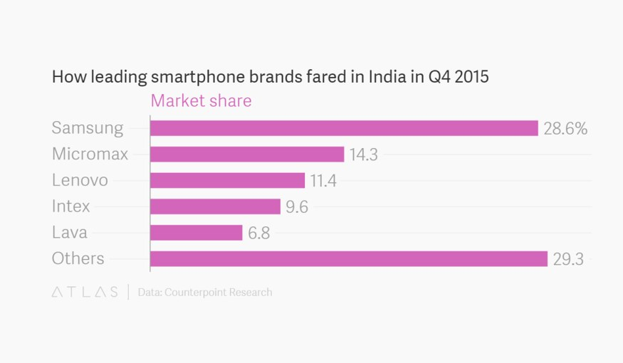 India-Largest-Smartphone-Market-2016-2