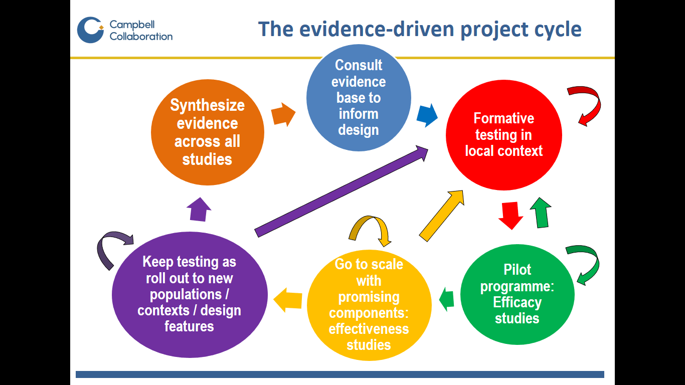 Just Keep Testing Five Principles For Evidence Based