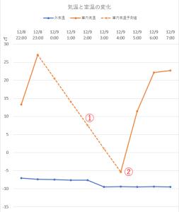 北海道 冬 車中泊 気温変化 グラフ