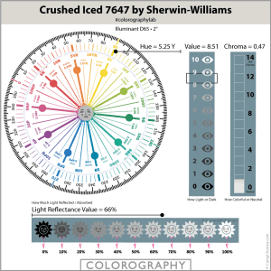 Crushed Iced 7647 by Sherwin-Williams