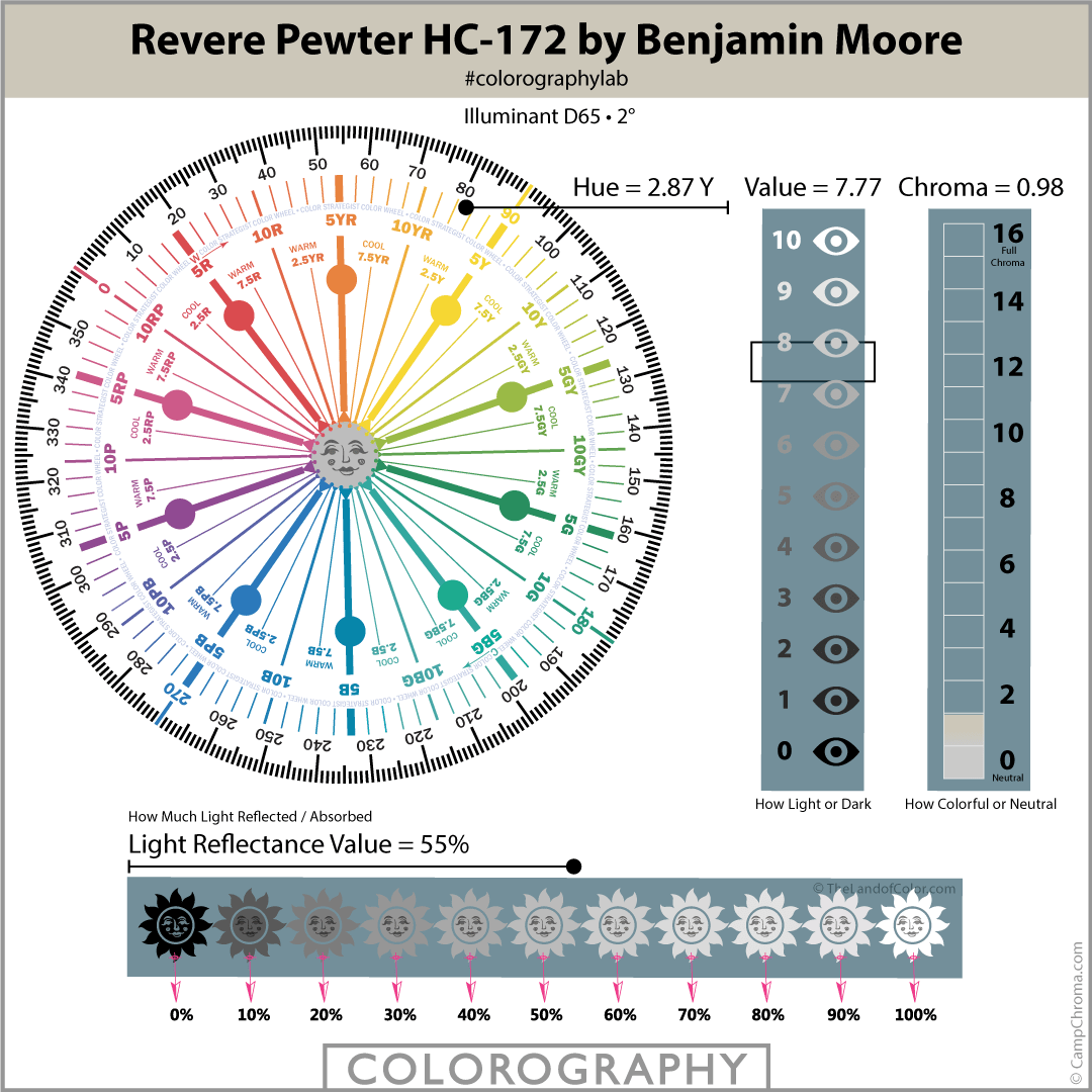 Revere Pewter HC-172 by Benjamin Moore