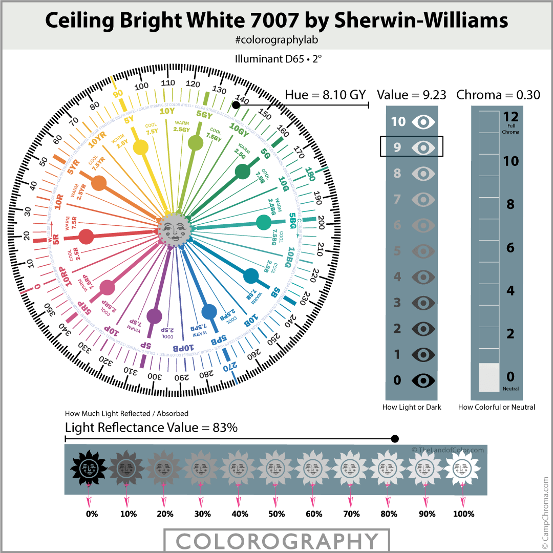 Ceiling Bright White 7007 by Sherwin-Williams
