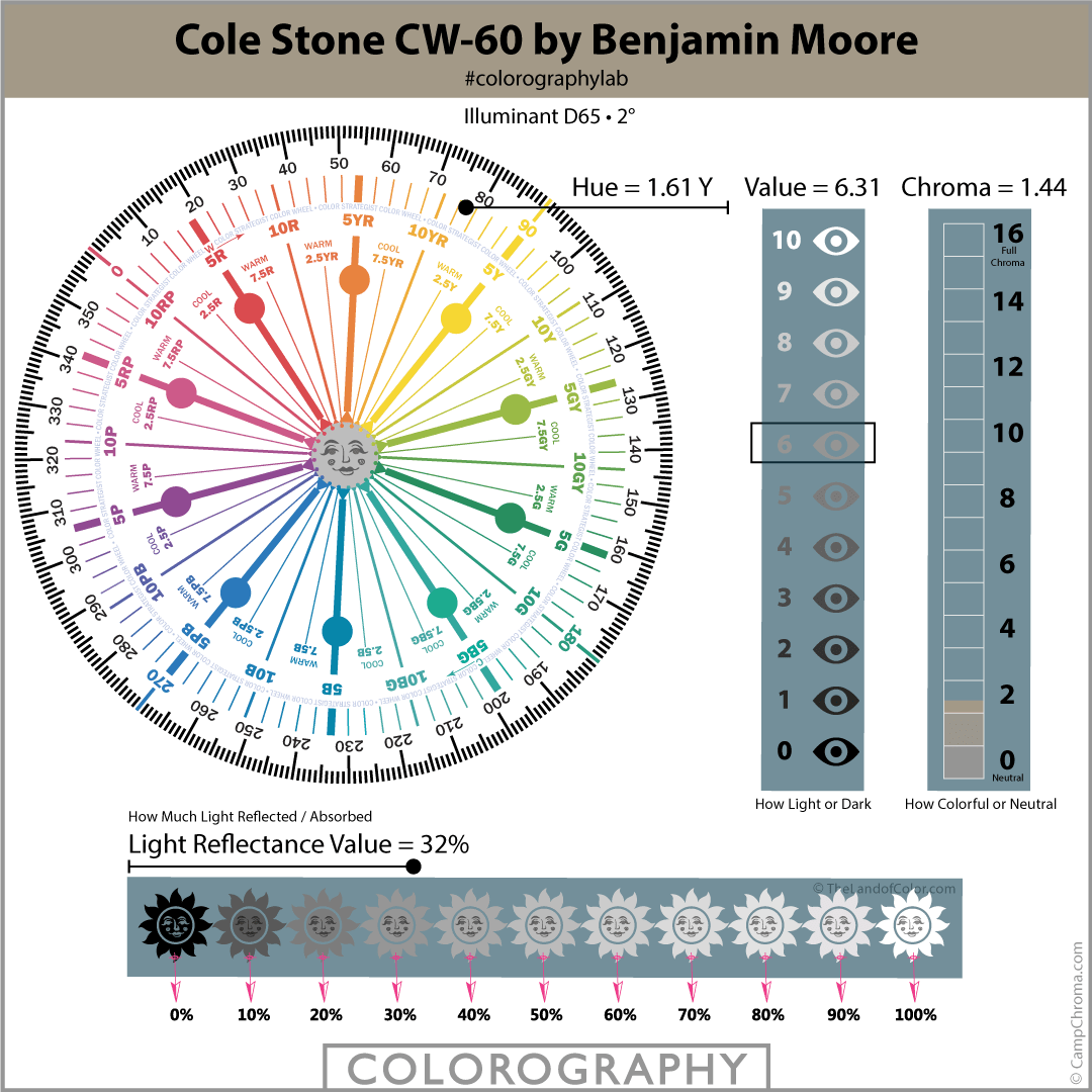 Cole Stone CW-60 by Benjamin Moore