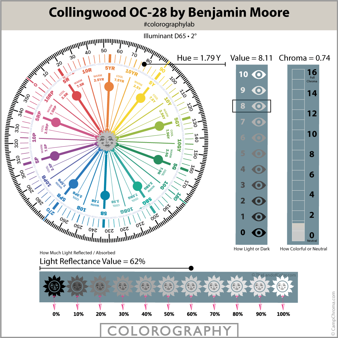 Collingwood OC-28 by Benjamin Moore