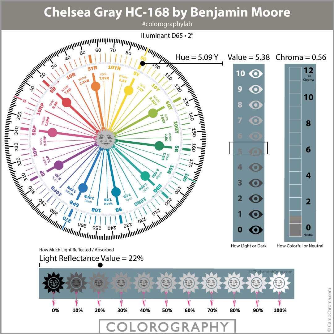 Chelsea Gray HC-168 by Benjamin Moore