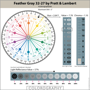Feather Gray 32-27 by Pratt & Lambert