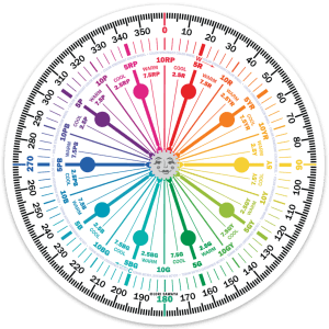 Color Strategist Color Wheel Sticker