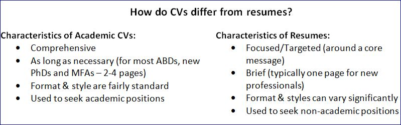 difference between resume and curriculum vitae pdf buy paper cheap