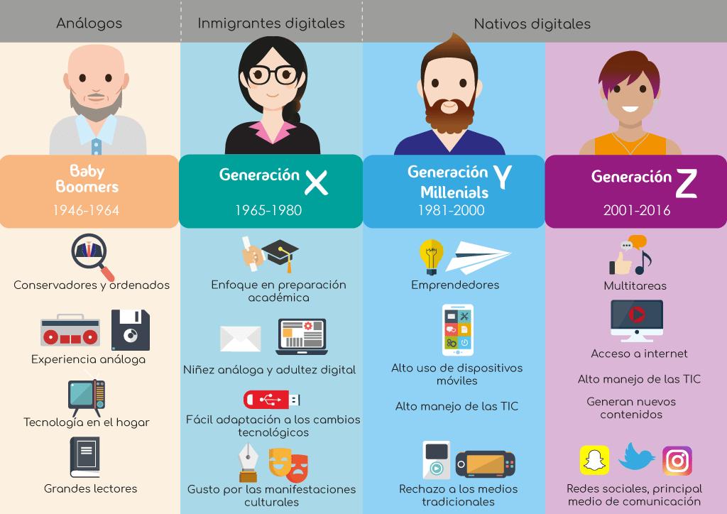 Generaciones TIC
