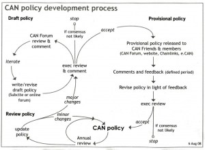 The policy development process | Cycling Action Network NZ