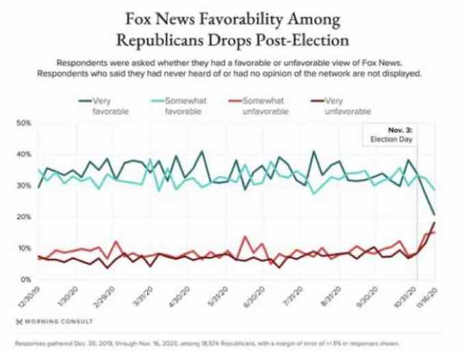 Fox News Favorability